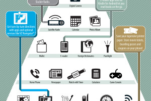 How Your Smartphone Saves You Money Infographic #VZWA