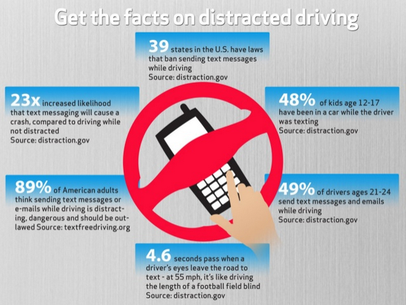 Distracted Driving Verizon Wireless Slideshare